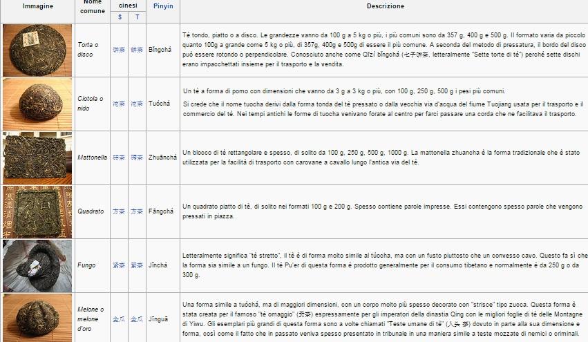 Tipologie di forme di Pu ehr. Fonte: wikipedia